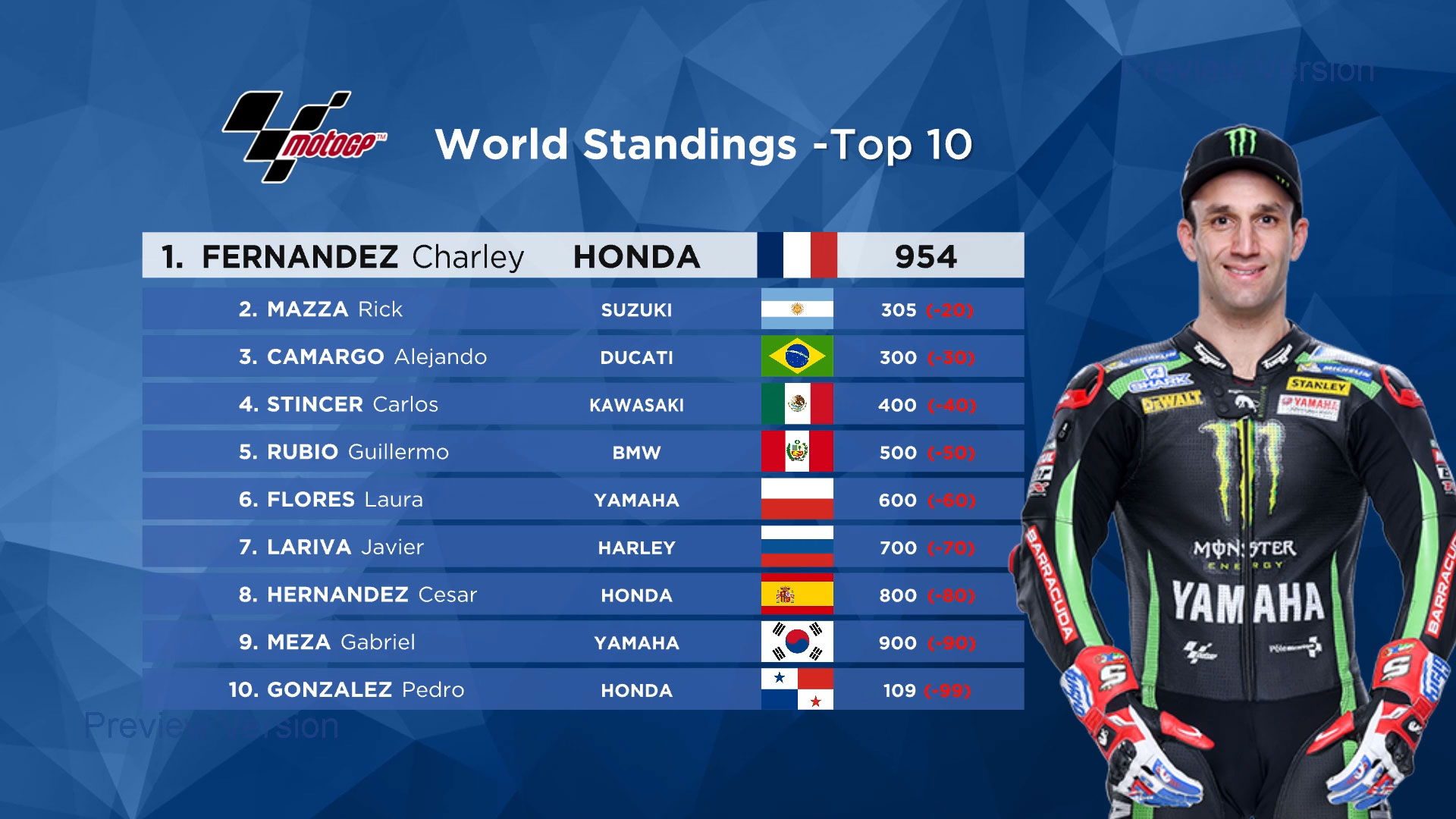 MotoGP World Standings