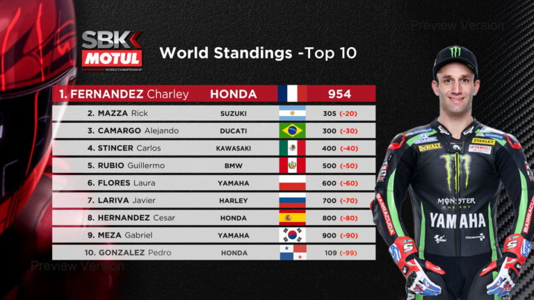 SBK Motul World Standings